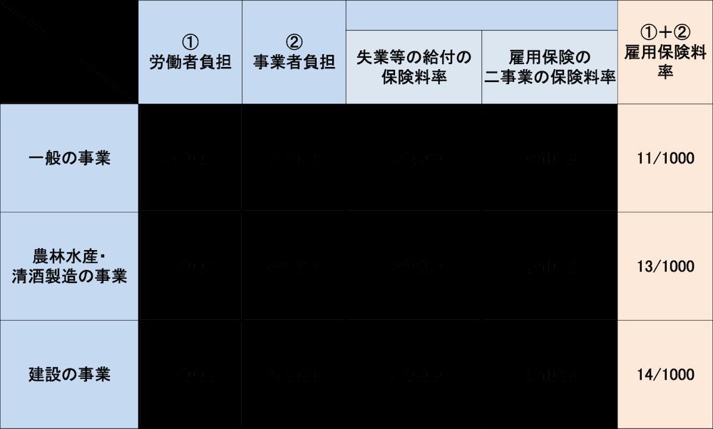 koyouhoken