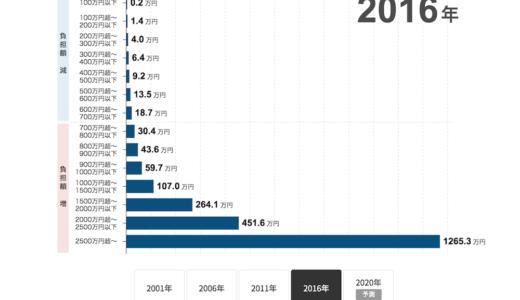 年収700万円を超えると所得税負担は倍増する!?