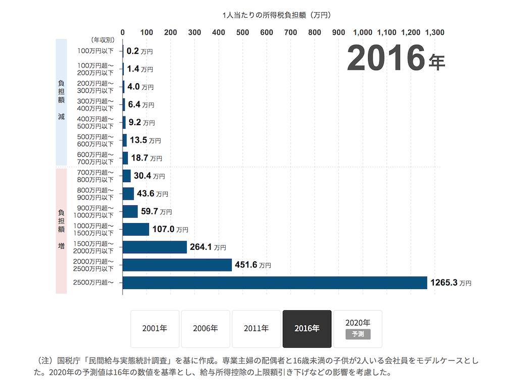 年収700万円の税金