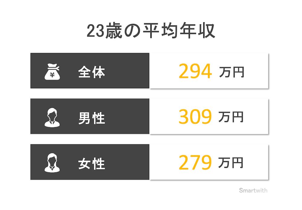 23歳の平均年収と年収中央値