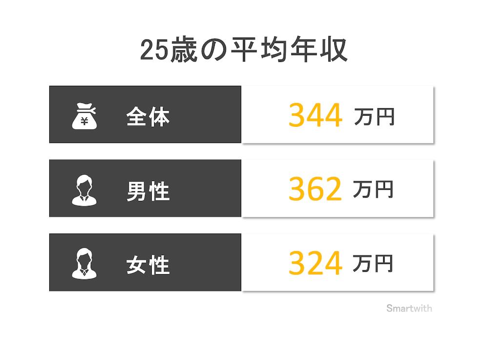 25歳の平均年収と年収中央値