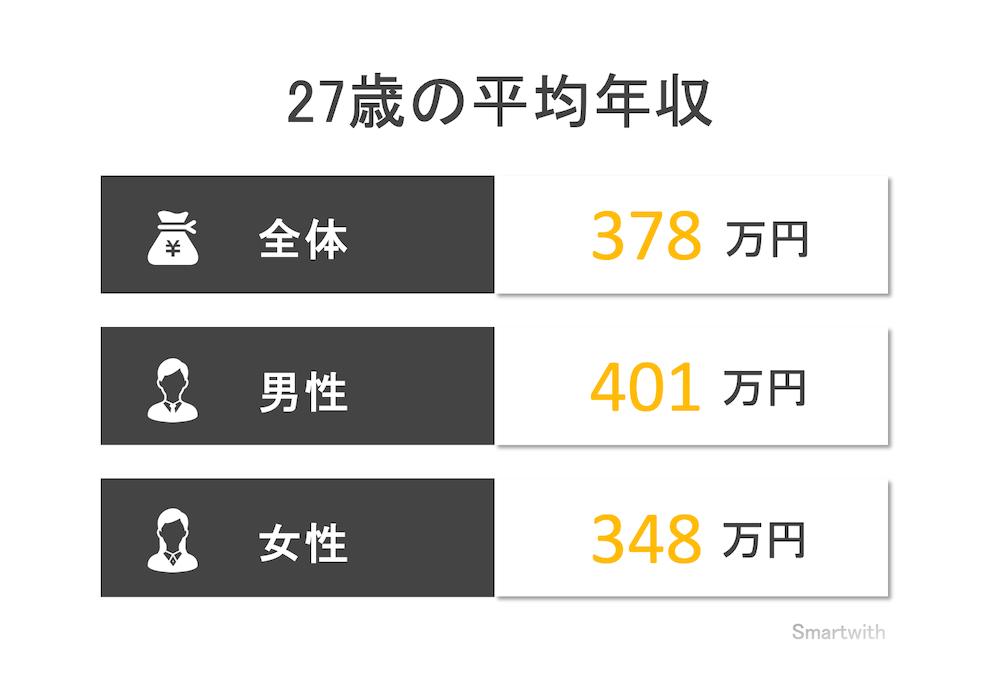 27歳の平均年収と年収中央値