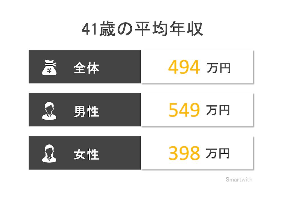 41歳の平均年収と年収中央値