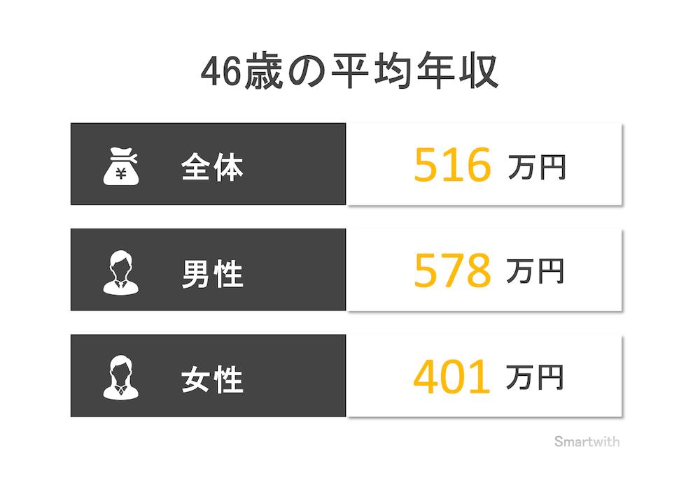 46歳の平均年収と年収中央値