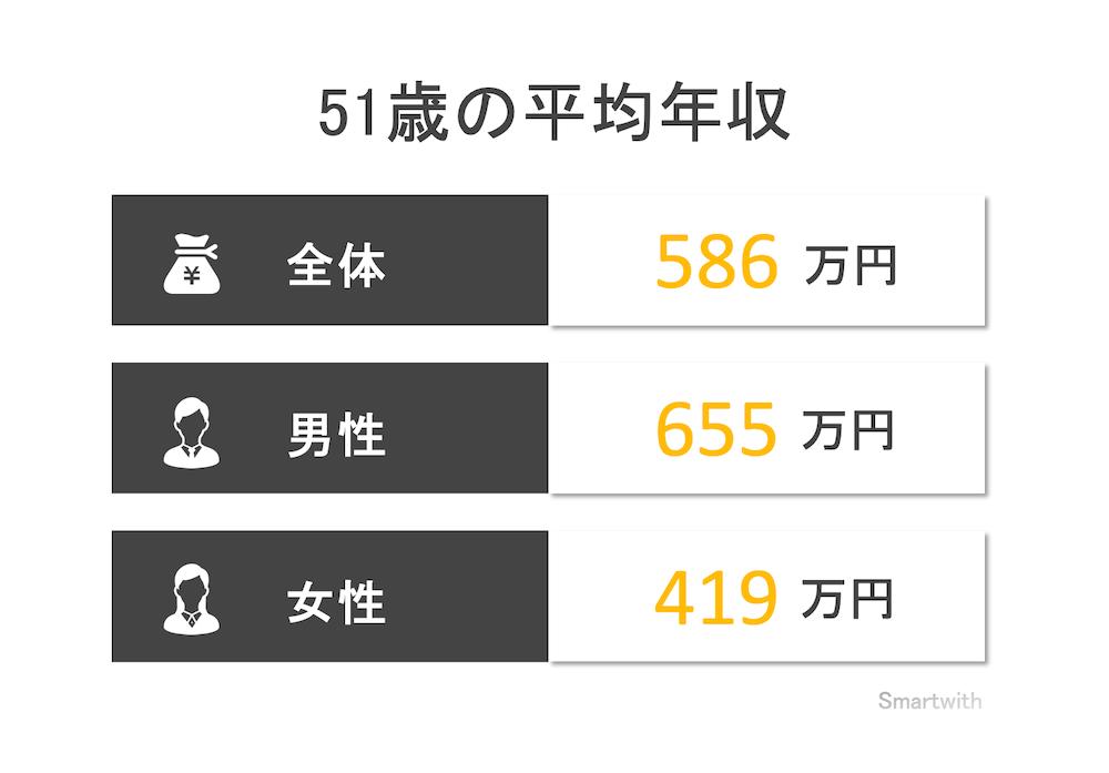 51歳の平均年収と年収中央値