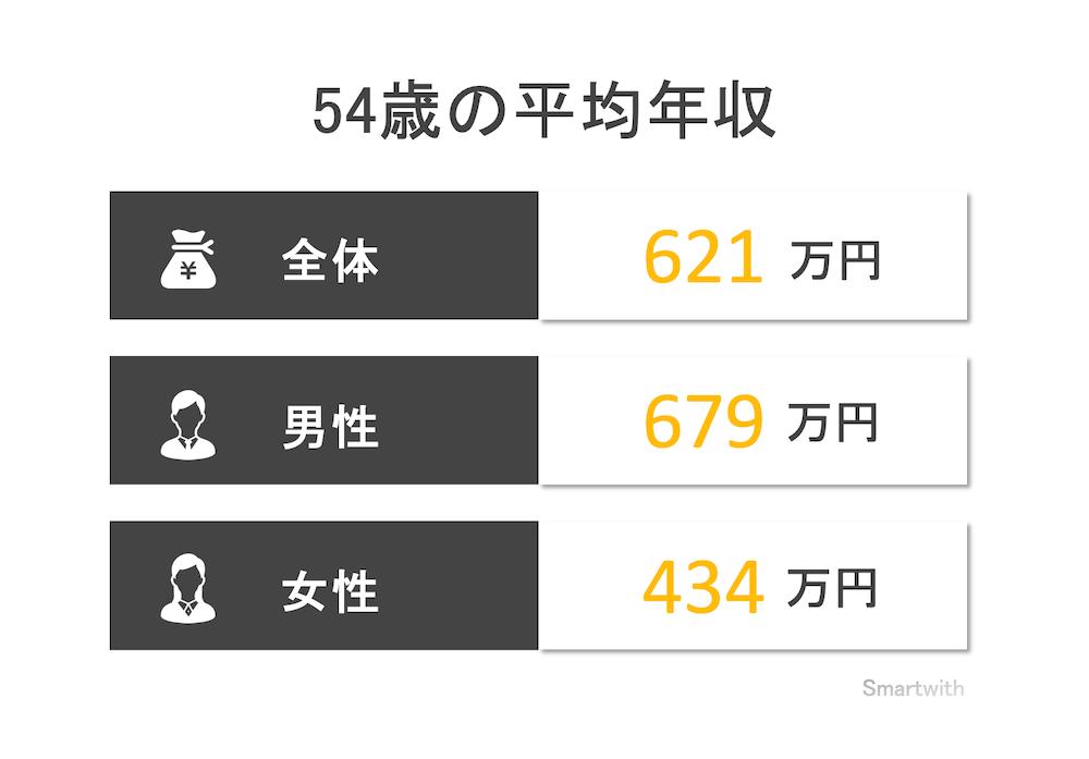 54歳の平均年収と年収中央値