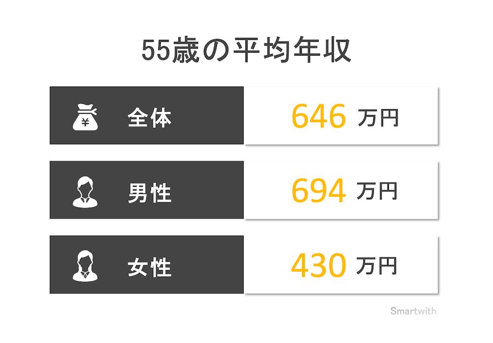 55歳の平均年収と年収中央値