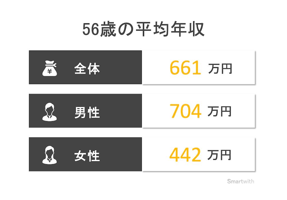 56歳の平均年収と年収中央値