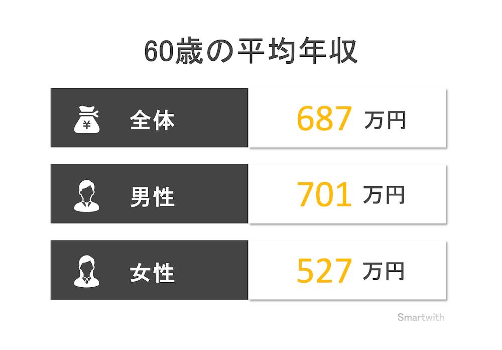 60歳の平均年収と年収中央値