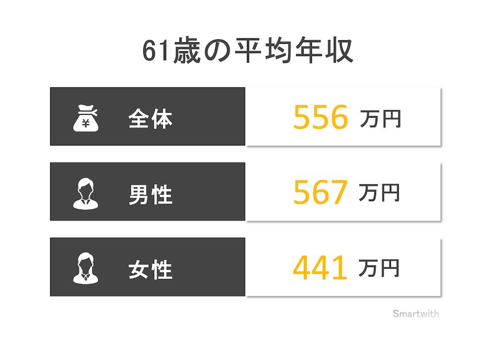 61歳の平均年収と年収中央値