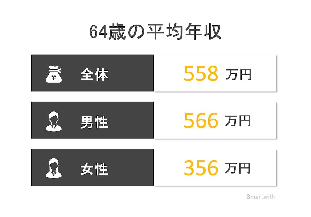 64歳の平均年収と年収中央値
