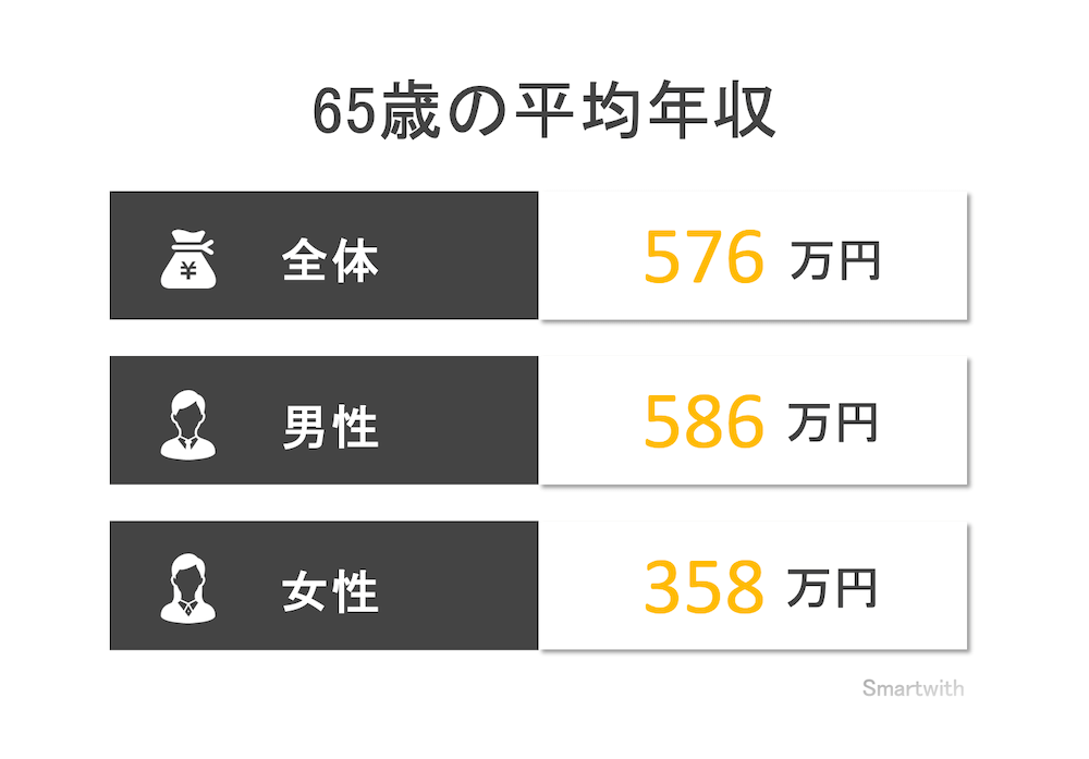 65歳の平均年収と年収中央値