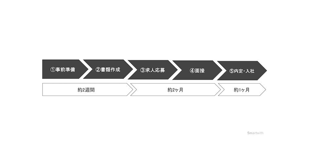 転職活動のスケジュールの立て方【退職時期から逆算するのがベスト】