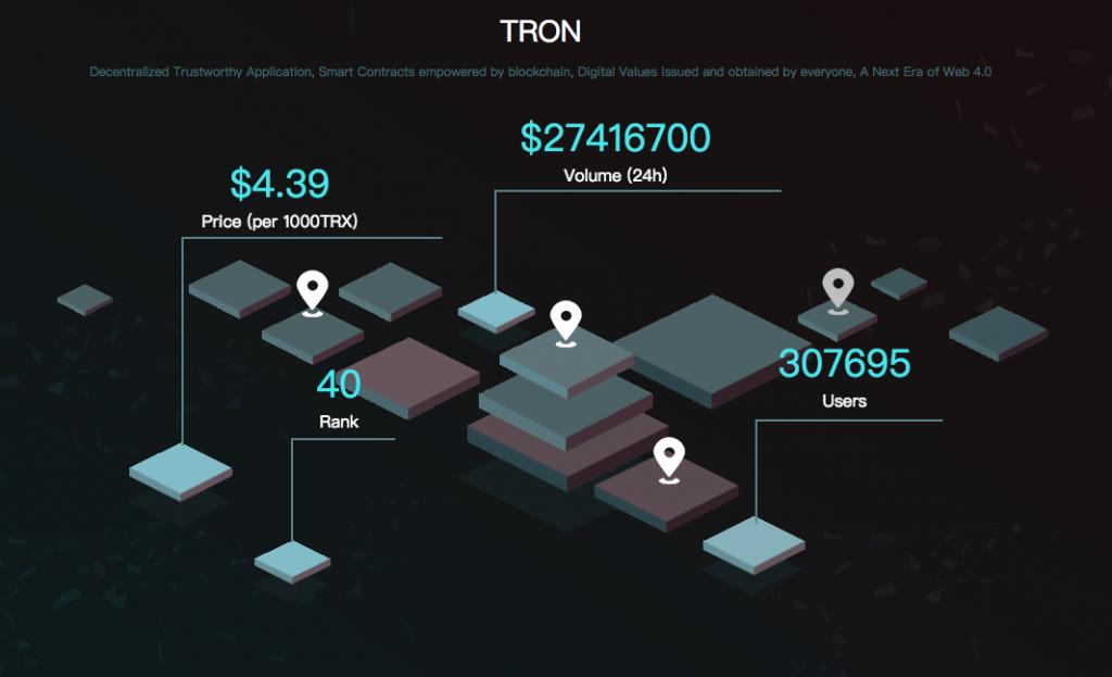 TRON(トロン/TRX)にアリババ、マイクロソフトの開発者がジョイン