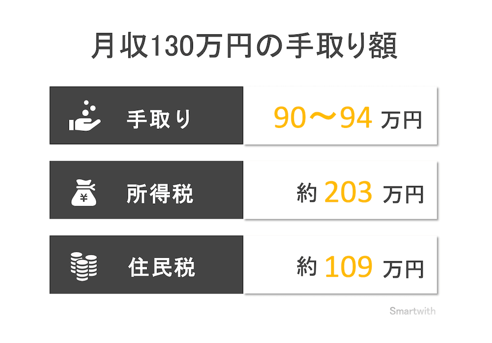 月収130万円の手取り額と生活レベル