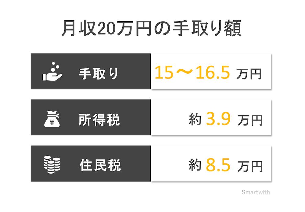月収20万円の手取り額と生活レベル