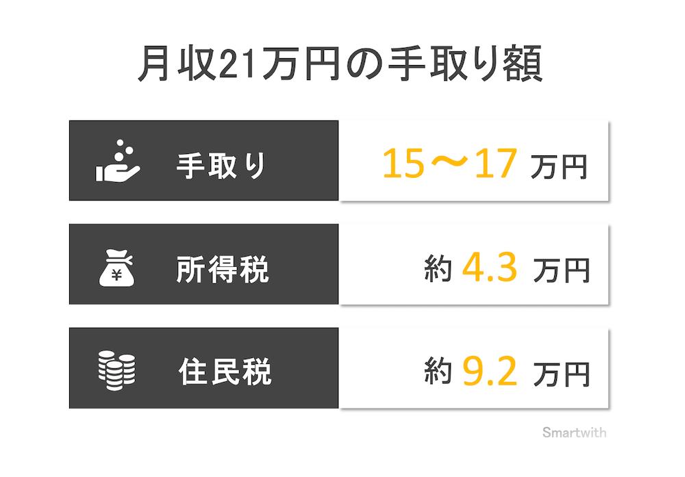 月収21万円の手取り額と生活レベル
