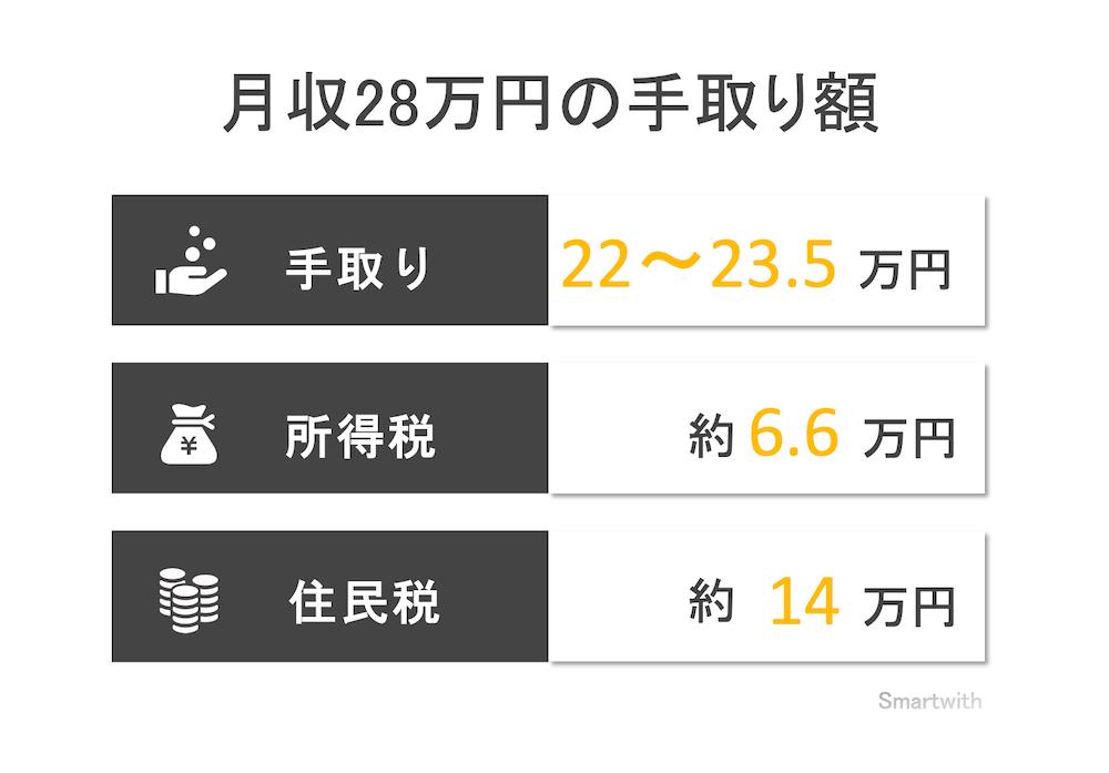 月収28万円の手取り額と生活レベル