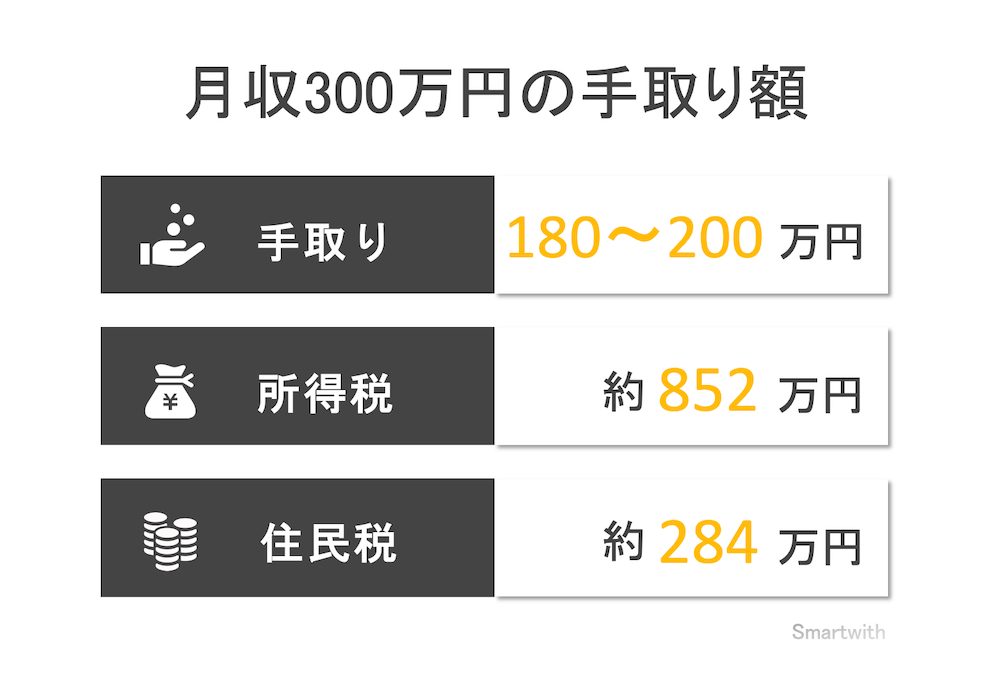 月収300万円の手取り額と生活レベル