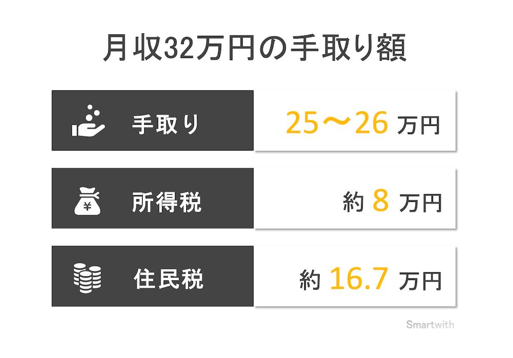 月収32万円の手取り額と生活レベル