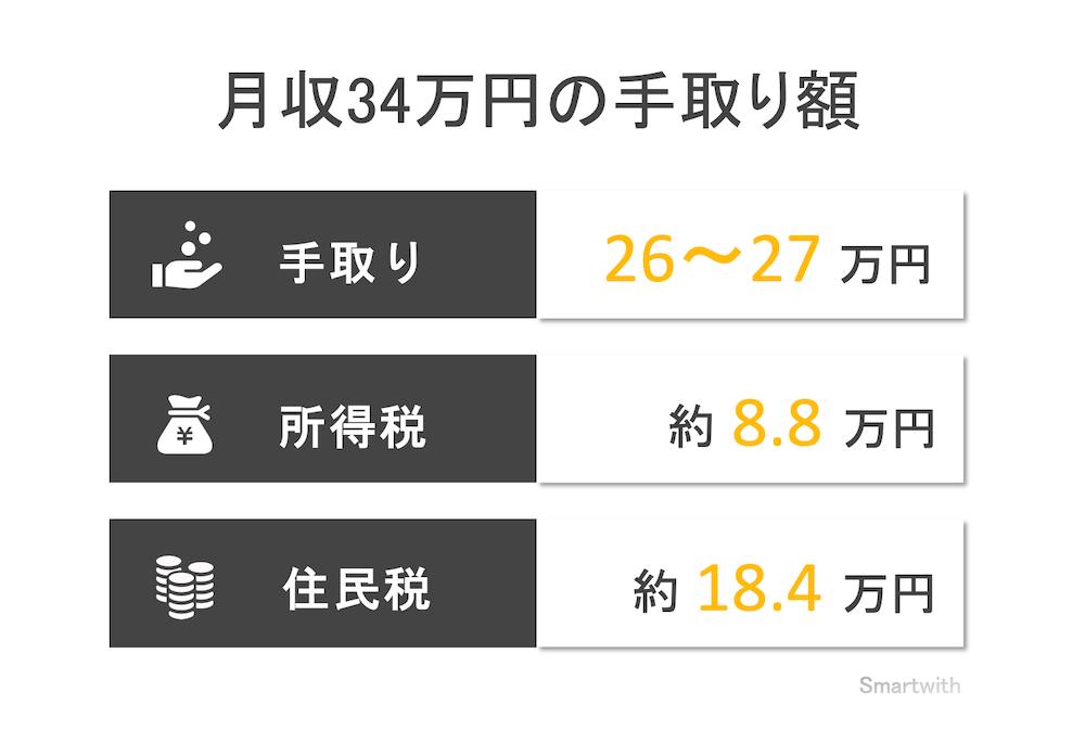 月収34万円の手取り額と生活レベル
