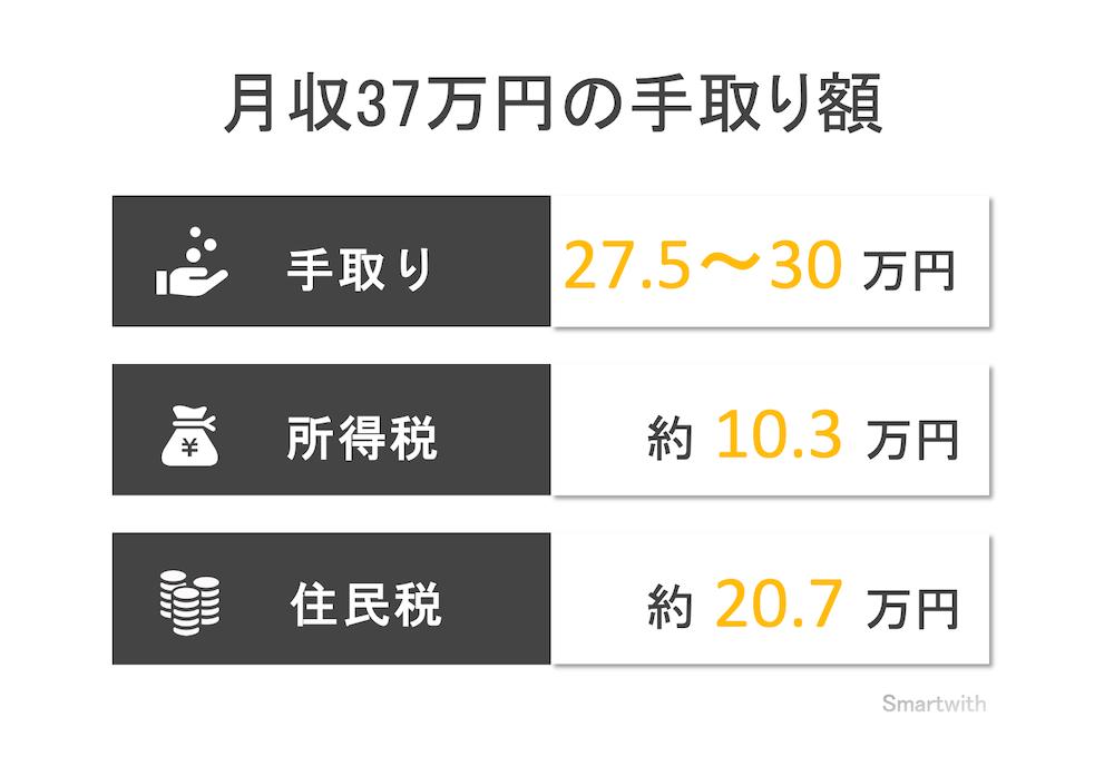 月収37万円の手取り額と生活レベル