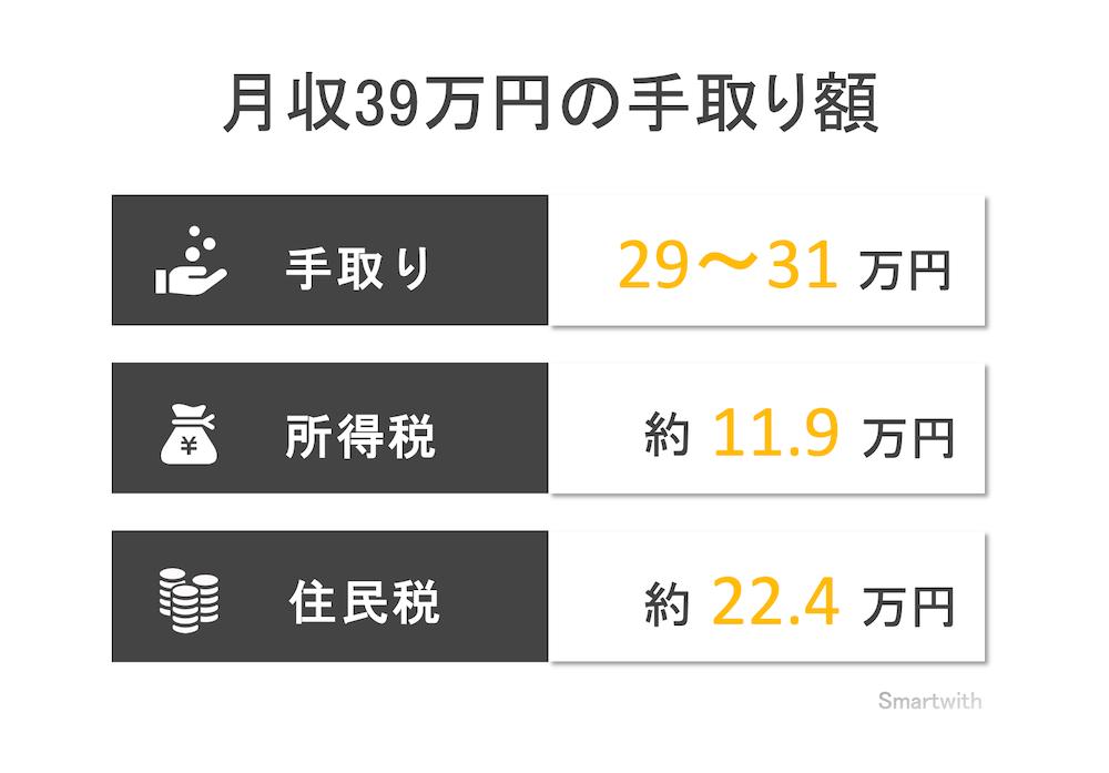 月収39万円の手取り額と生活レベル