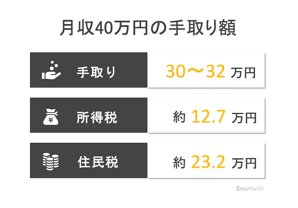月収40万円の手取り額と生活レベル