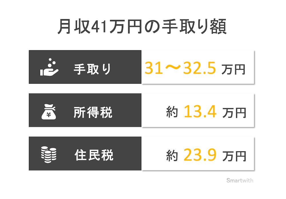 月収41万円の手取り額と生活レベル
