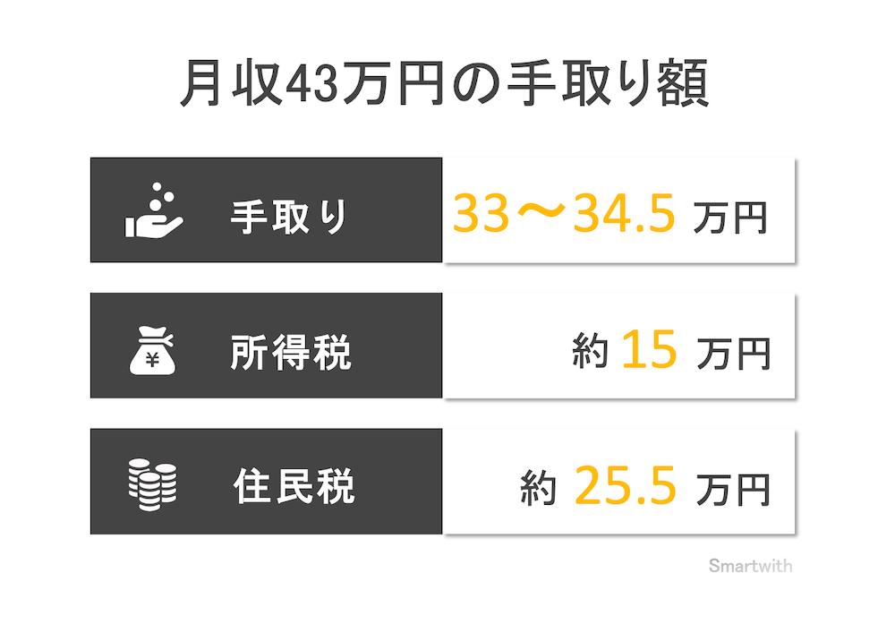 月収43万円の手取り額と生活レベル