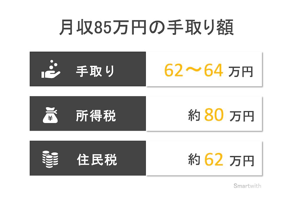 月収85万円の手取り額と生活レベル