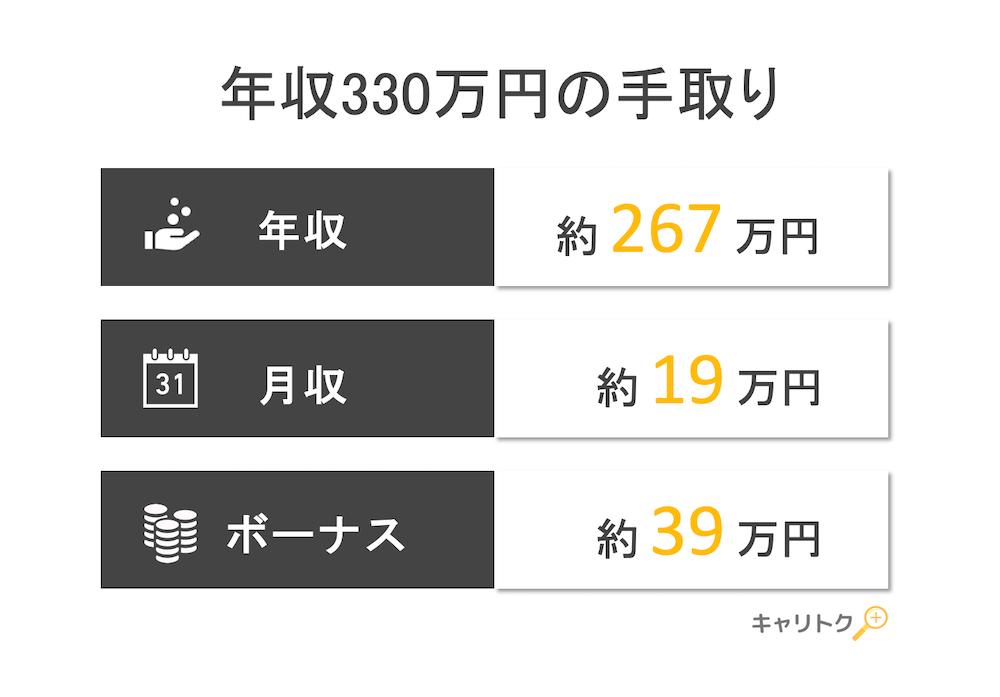 年収330万円の手取り額と生活レベル