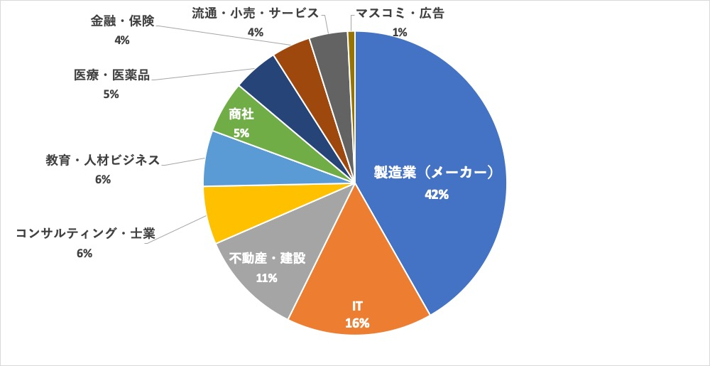 パソナキャリア大阪求人内訳 業界