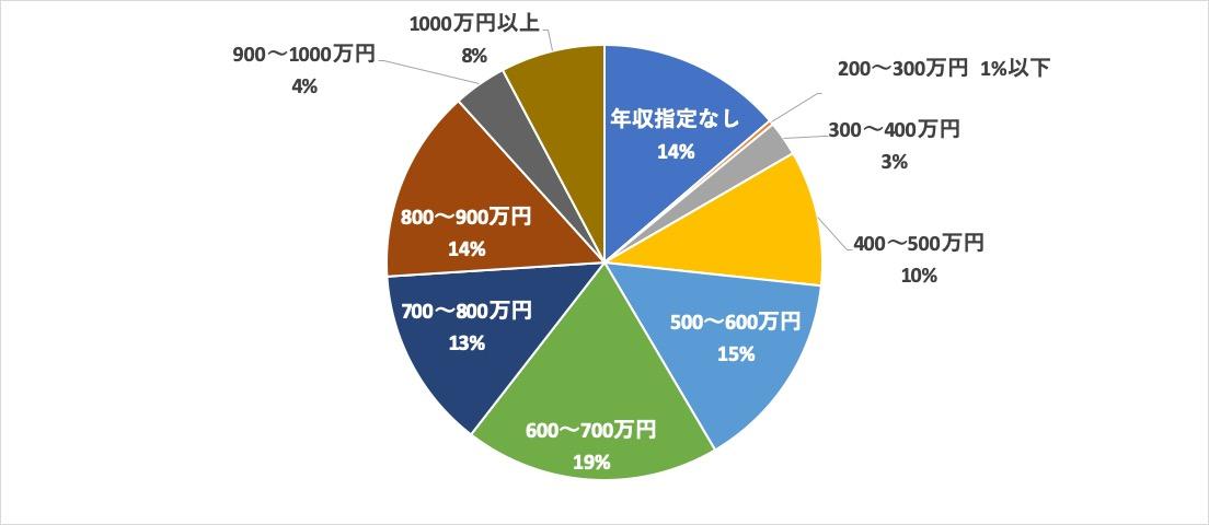 パソナキャリア大阪求人内訳 年収