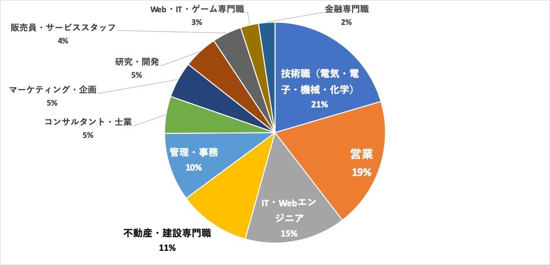 パソナキャリア大阪求人内訳 職種