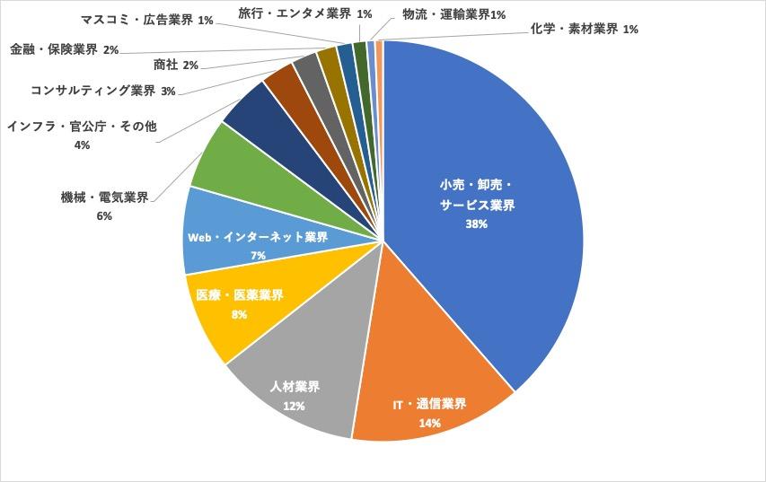 リクルートエージェント札幌求人内訳円グラフ