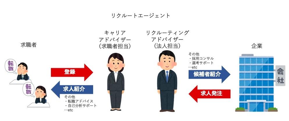 リクルートエージェントのビジネスモデルの図