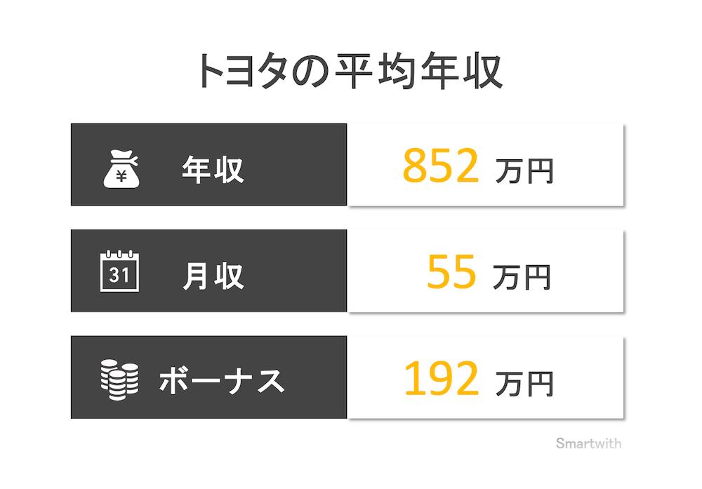 トヨタ自動車の平均年収はいくら?【高卒・大卒・院卒ではどれくらい変わる?】