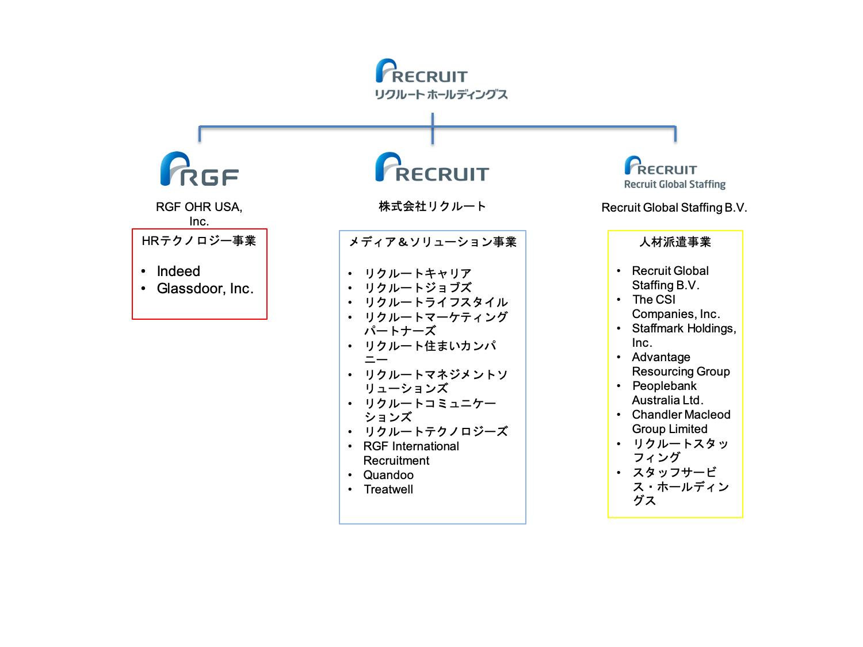 リクルートグループの組織図