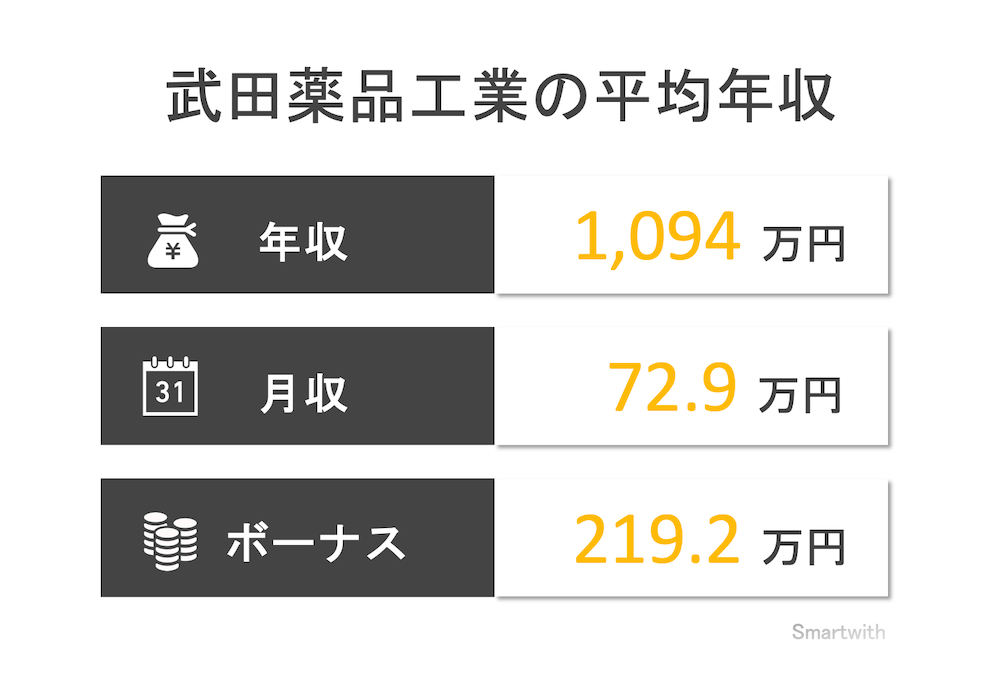 武田薬品工業の平均年収