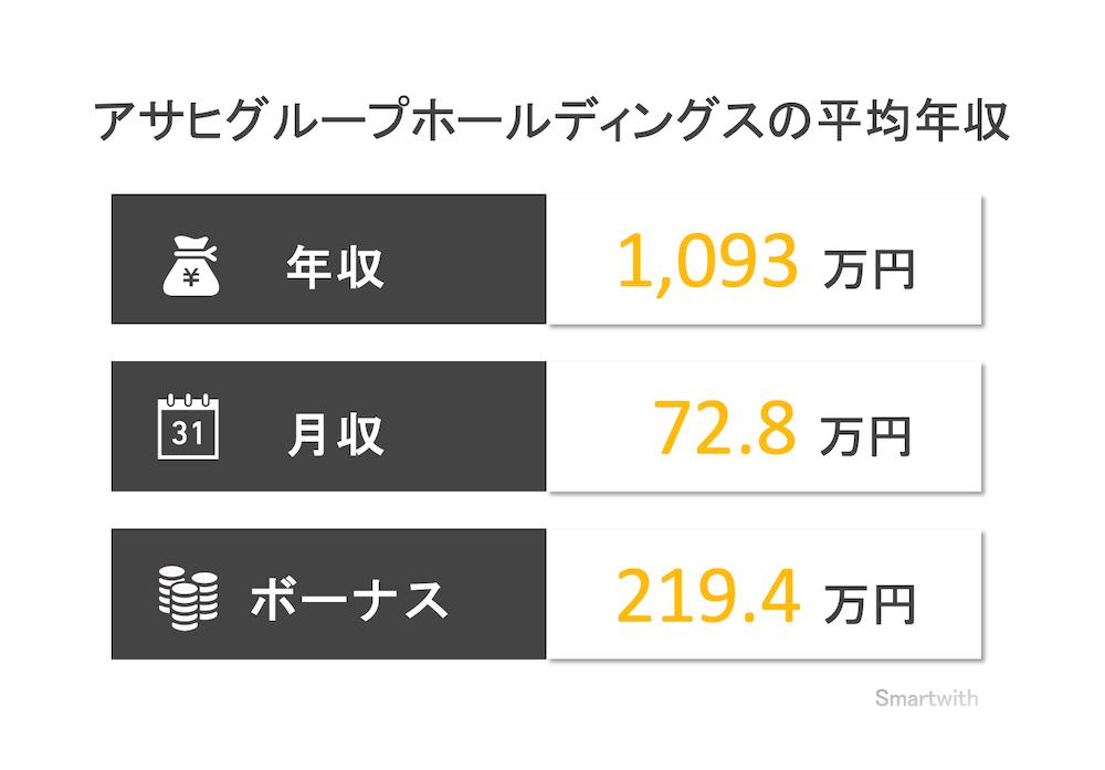 アサヒグループホールディングスの平均年収
