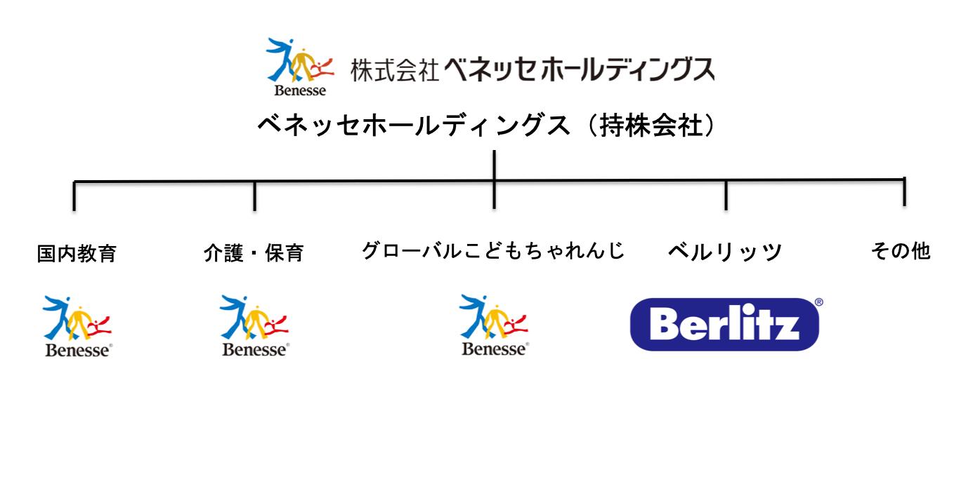 ベネッセグループの組織