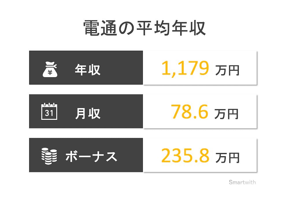 電通の平均年収