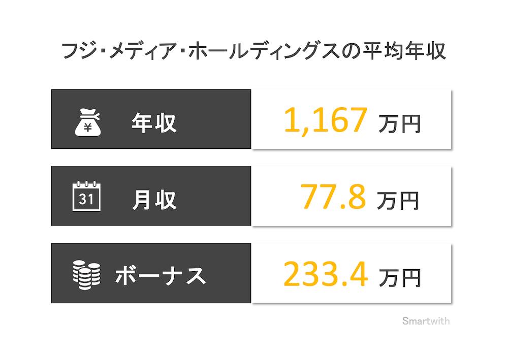 フジ・メディア・ホールディングスの平均年収