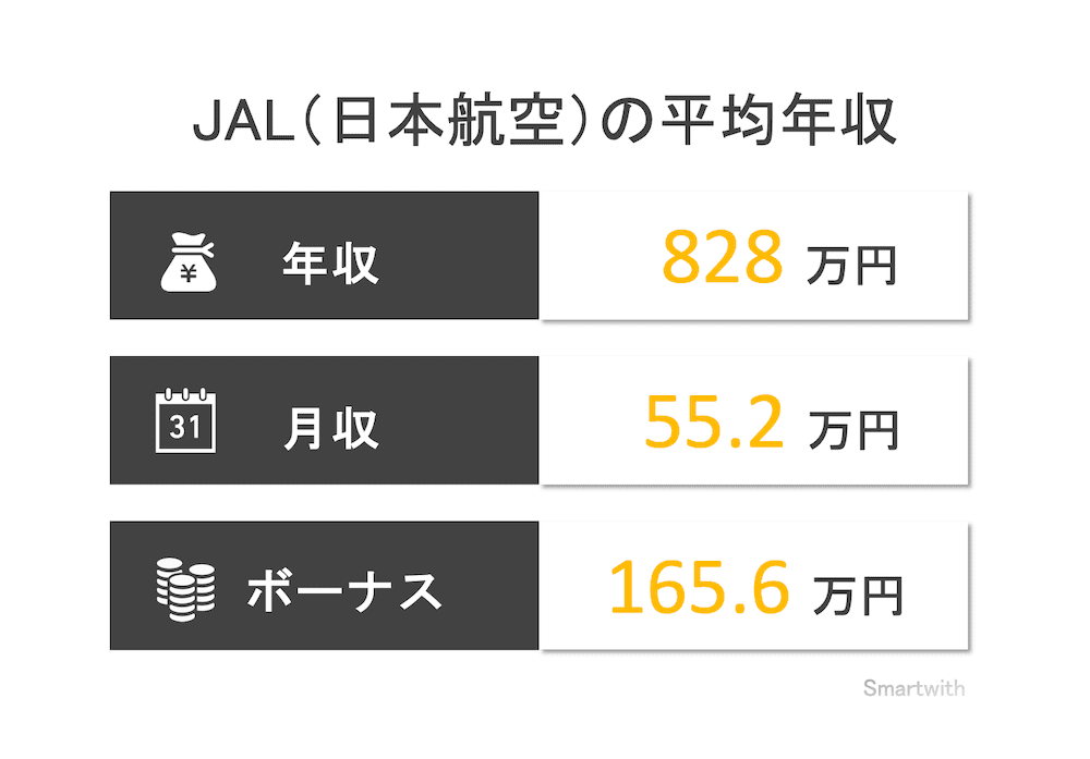 JAL(日本航空)の平均年収
