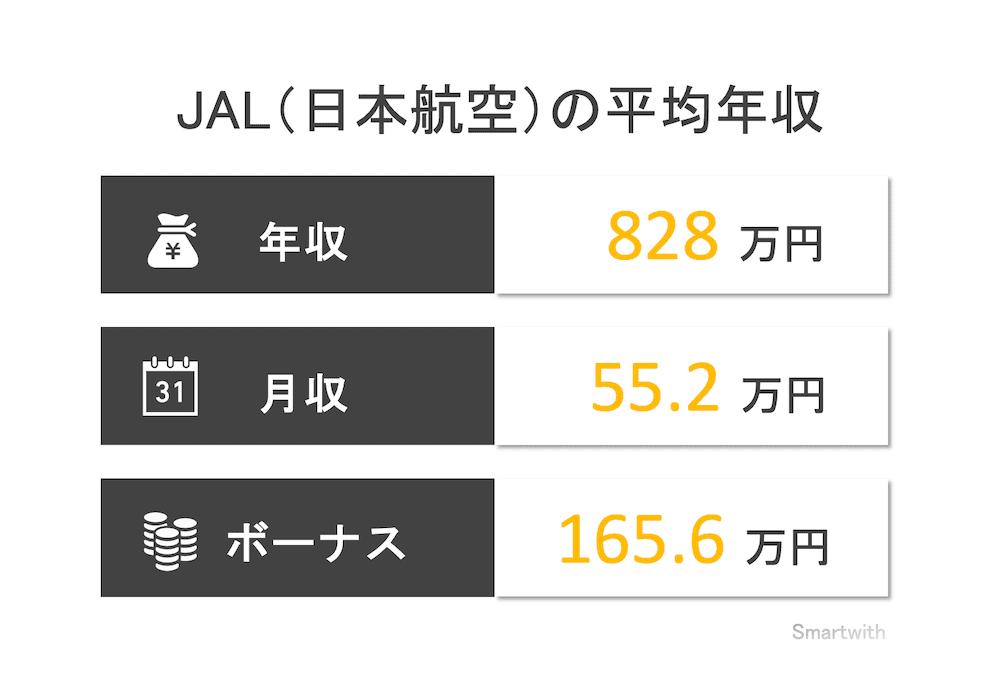 JAL(日本航空)の平均年収はいくら?【職種別に詳しく解説】