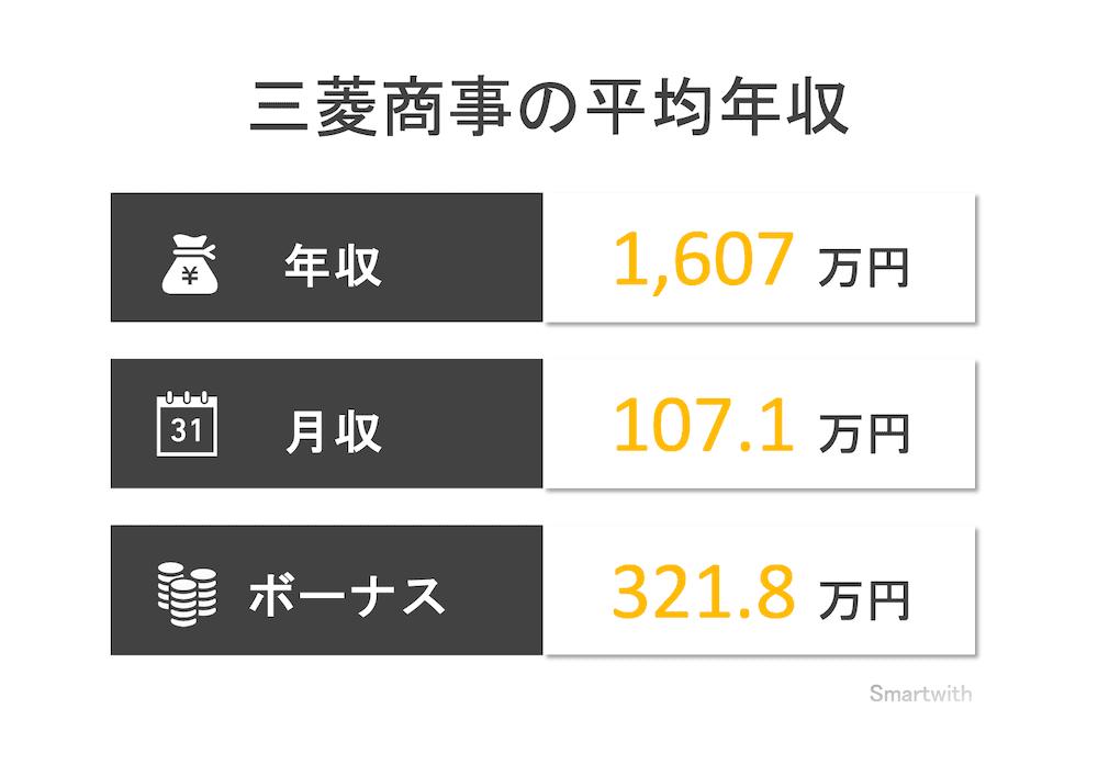 三菱商事の平均年収はいくら?【年齢ごとや関連会社の年収も解説】