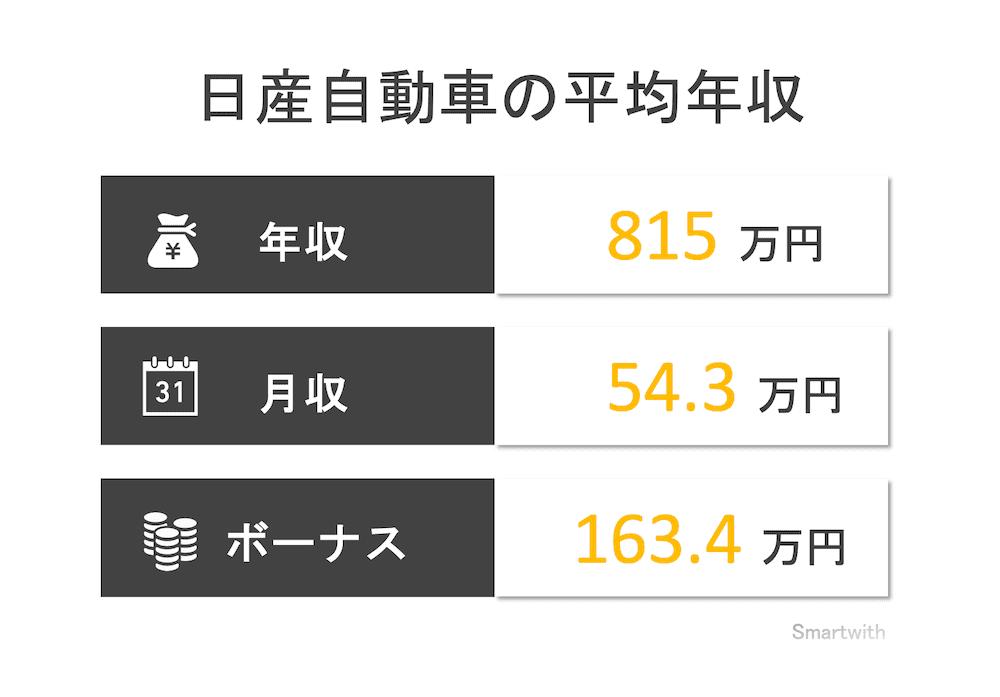 日産自動車の平均年収はいくら?【役職別・競合他社比較】