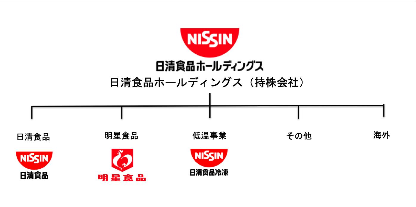 日清食品グループの構成図