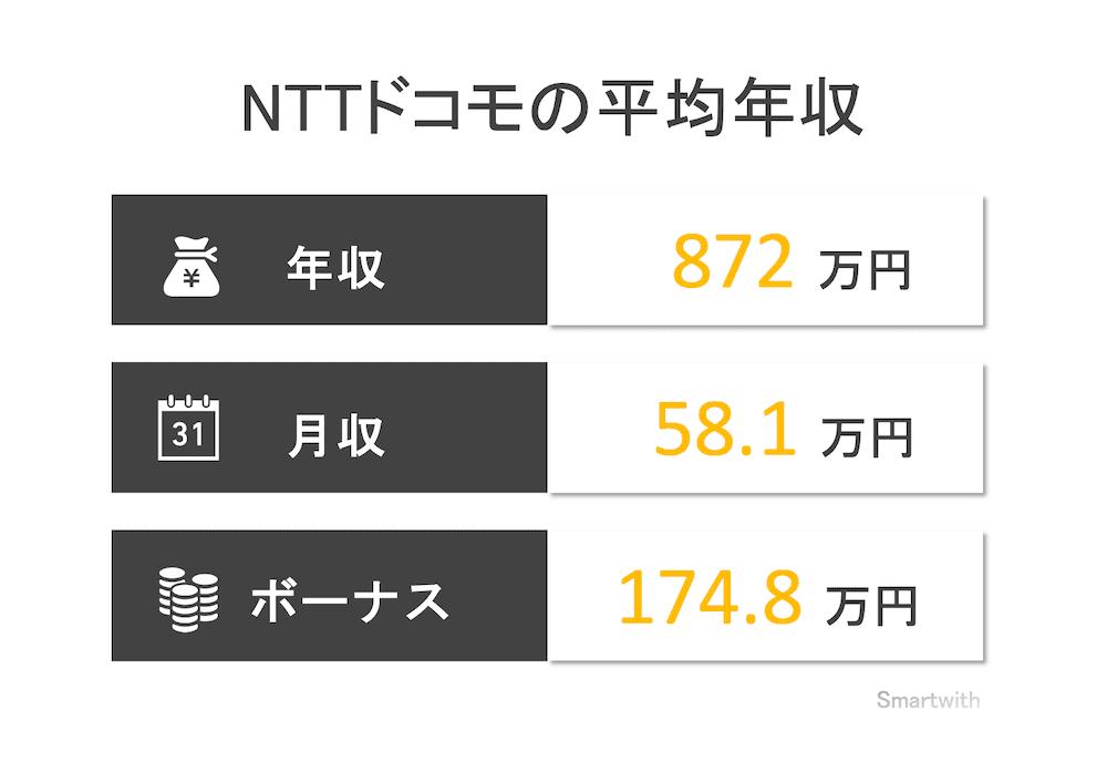 NTTドコモの平均年収はいくら?【年齢別・役職別・競合比較など】